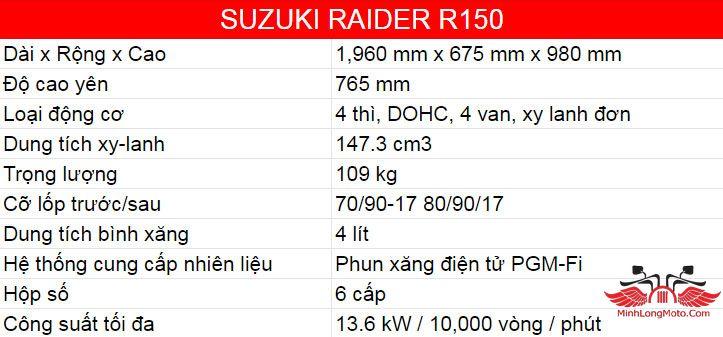 thông số kĩ thuật raider 150cc